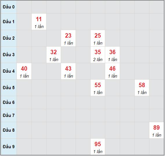 Bạch thủ rơi 3 ngày lô XSAG 8/7/2021