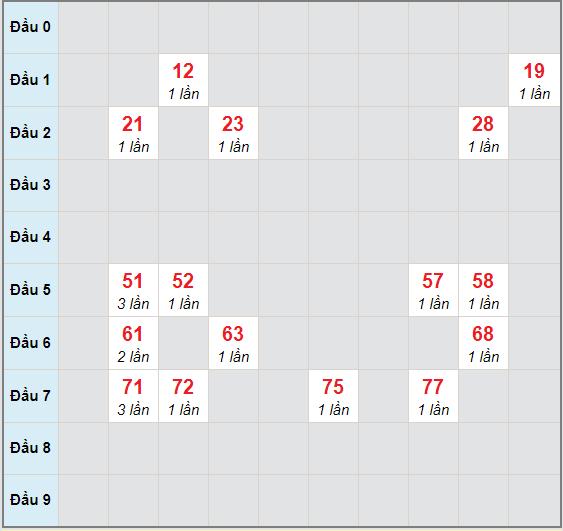 Bạch thủ rơi 3 ngày lô XSBP 14/11/2020