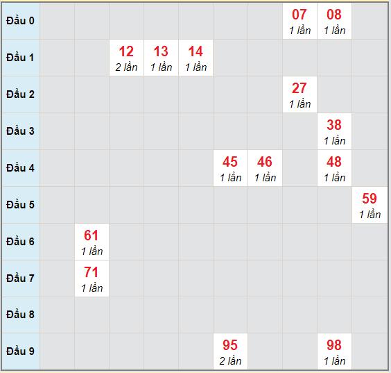 Bạch thủ rơi 3 ngày lô XSVT 17/11/2020