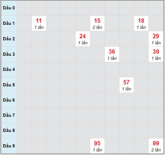 Bạch thủ rơi 3 ngày lô XSCT 18/11/2020
