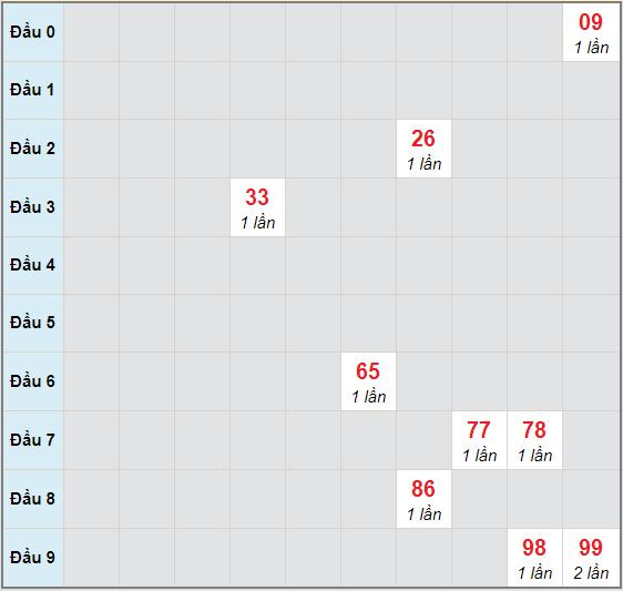 Bạch thủ rơi 3 ngày lô XSAG 19/11/2020