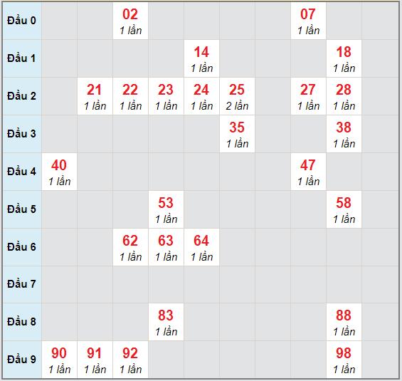 Bạch thủ rơi 3 ngày lô XSHG 21/11/2020