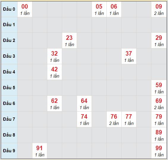 Bạch thủ rơi 3 ngày lô XSBT 24/11/2020
