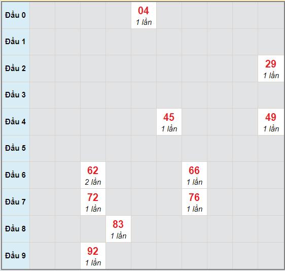 Bạch thủ rơi 3 ngày lô XSAG 22/10/2020