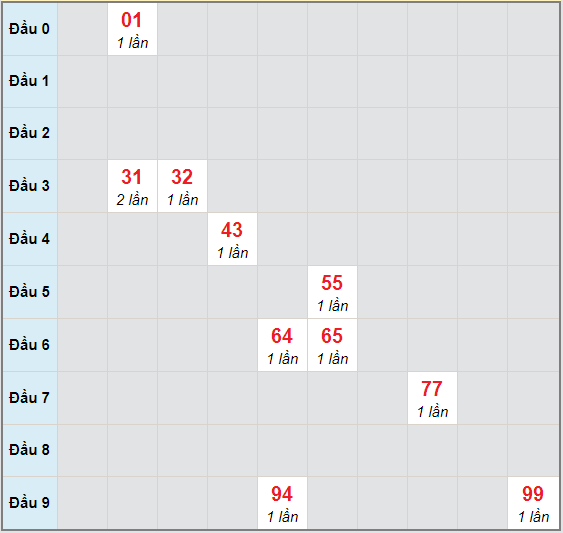 Bạch thủ rơi 3 ngày lô XSVL 27/11/2020