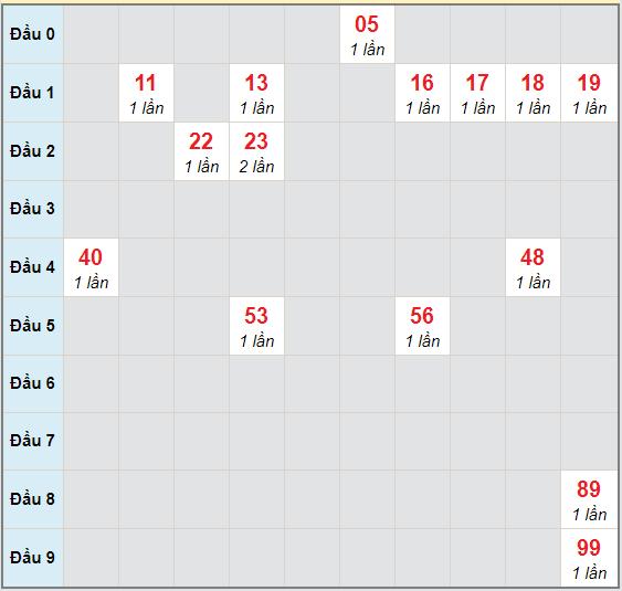 Bạch thủ rơi 3 ngày lô XSBP 28/11/2020