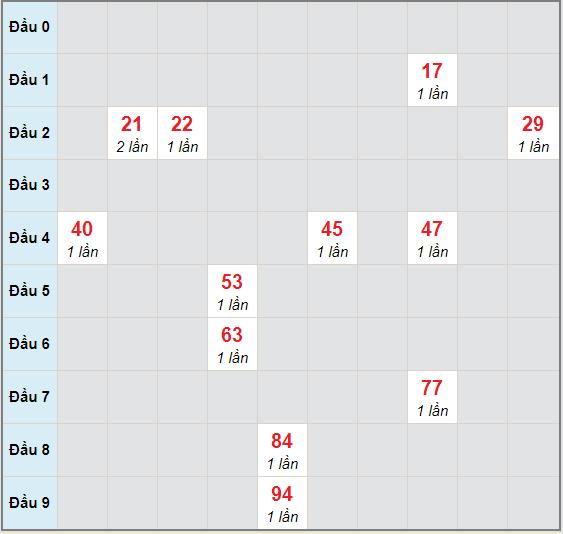 Bạch thủ rơi 3 ngày lô XSKG 29/11/2020