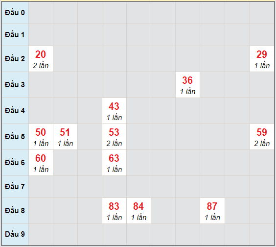 Bạch thủ rơi 3 ngày lô XSAG 3/12/2020