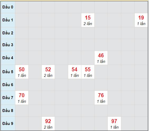 Bạch thủ rơi 3 ngày lô XSLA 5/12/2020