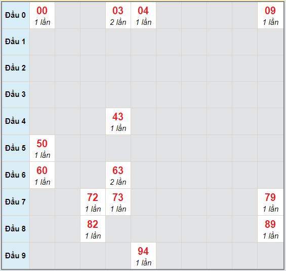 Bạch thủ rơi 3 ngày lô XSBP 24/10/2020