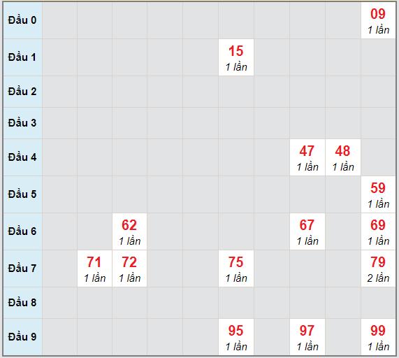 Bạch thủ rơi 3 ngày lô XSAG 10/12/2020