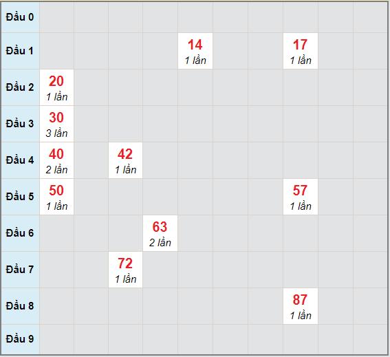 Bạch thủ rơi 3 ngày lô XSBP 12/12/2020