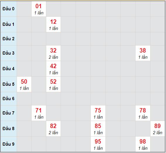 Bạch thủ rơi 3 ngày lô XSVT 15/12/2020