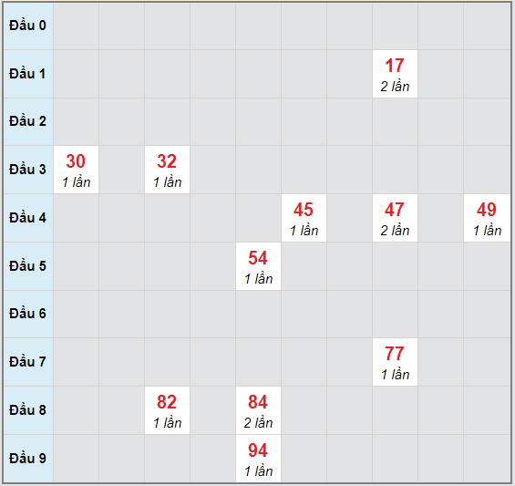 Bạch thủ rơi 3 ngày lô XSKG 25/10/2020