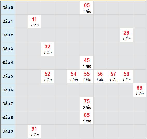 Bạch thủ rơi 3 ngày lô XSAG 17/12/2020