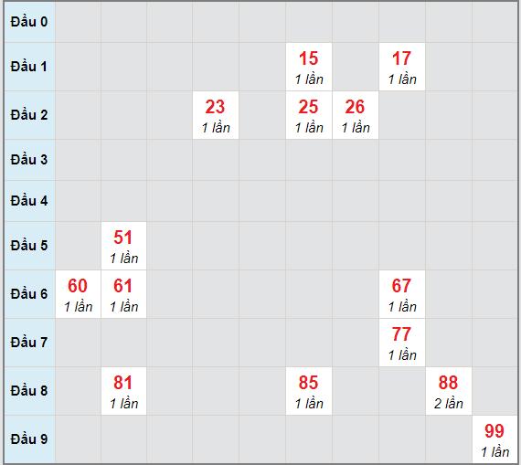 Bạch thủ rơi 3 ngày lô XSTP 4/1/2021