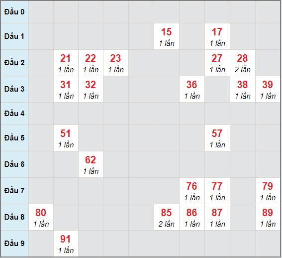 Bạch thủ rơi 3 ngày lô XSAG 7/1/2021