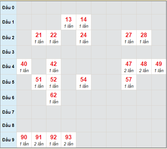 Bạch thủ rơi 3 ngày lô XSDT 11/1/2021