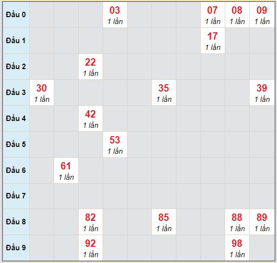 Bạch thủ rơi 3 ngày lô XSBP 31/10/2020