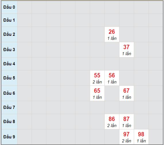 Bạch thủ rơi 3 ngày lô XSVL 15/1/2021