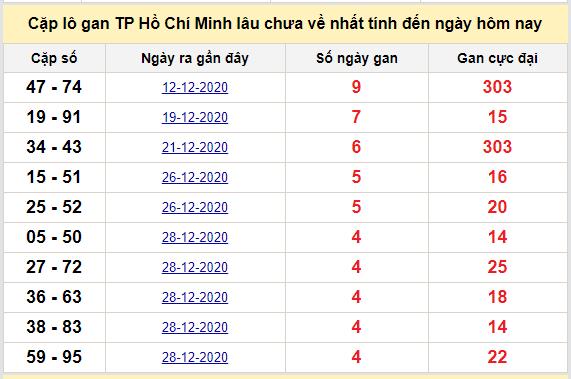 Cặp lô gan TP Hồ Chí Minh lâu chưa về nhất