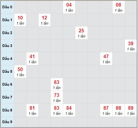 Bạch thủ rơi 3 ngày lô XSDN 20/1/2021