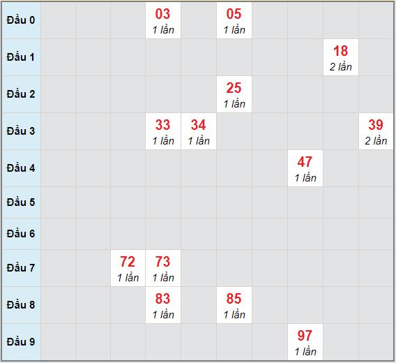 Bạch thủ rơi 3 ngày lô XSLA 23/1/2021