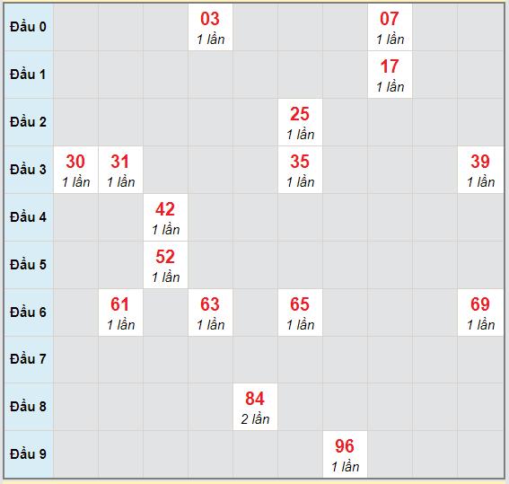 Bạch thủ rơi 3 ngày lô XSTG 1/11/2020