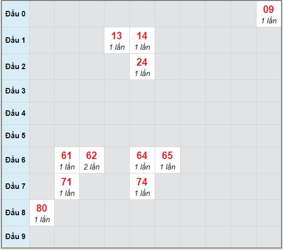 Bạch thủ rơi 3 ngày lô XSTG 24/1/2021