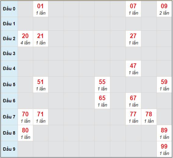 Bạch thủ rơi 3 ngày lô XSVT 2/2/2021
