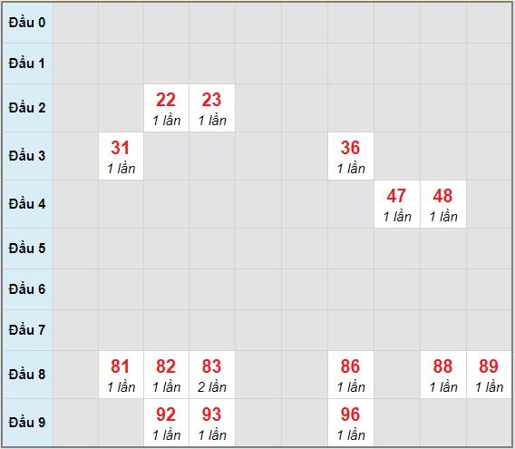 Bạch thủ rơi 3 ngày lô XSDN 27/1/2021