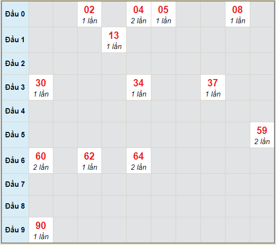 Bạch thủ rơi 3 ngày lô XSTN 28/1/2021