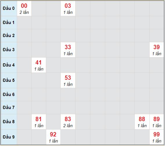 Bạch thủ rơi 3 ngày lô XSVL 29/1/2021