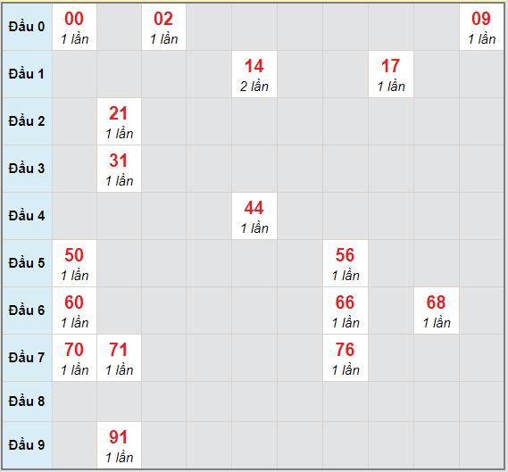 Bạch thủ rơi 3 ngày lô XSDL 31/1/2021