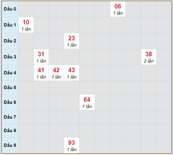 Bạch thủ rơi 3 ngày lô XSTG 28/2/2021