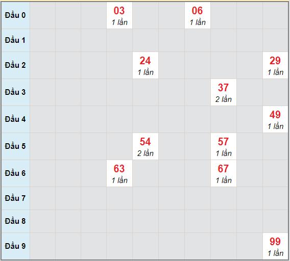 Bạch thủ rơi 3 ngày lô XSCT 17/2/2021