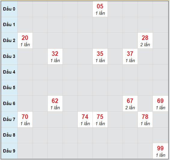 Bạch thủ rơi 3 ngày lô XSDN 4/11/2020
