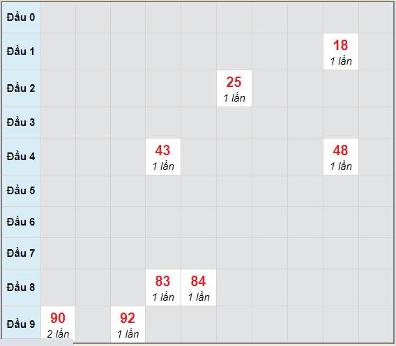 Bạch thủ rơi 3 ngày lô XSTN 25/2/2021