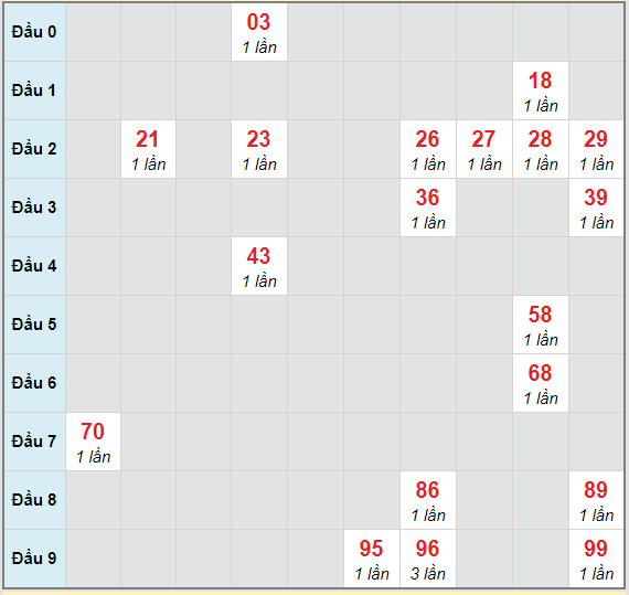 Bạch thủ rơi 3 ngày lô XSDN 3/3/2021