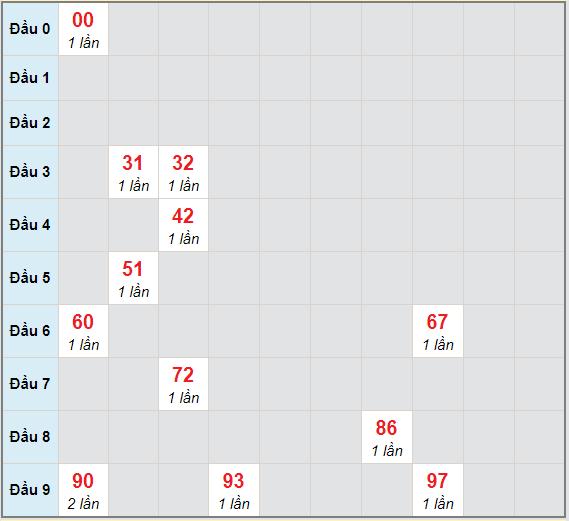 Bạch thủ rơi 3 ngày lô XSTN 4/3/2021