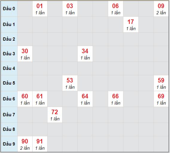 Bạch thủ rơi 3 ngày lô XSVL 5/3/2021