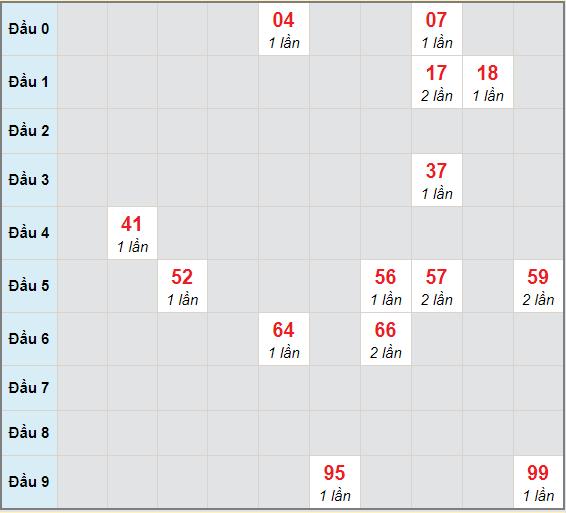 Bạch thủ rơi 3 ngày lô XSLA 6/3/2021