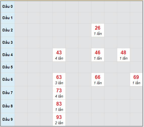 Bạch thủ rơi 3 ngày lô XSBT 9/3/2021