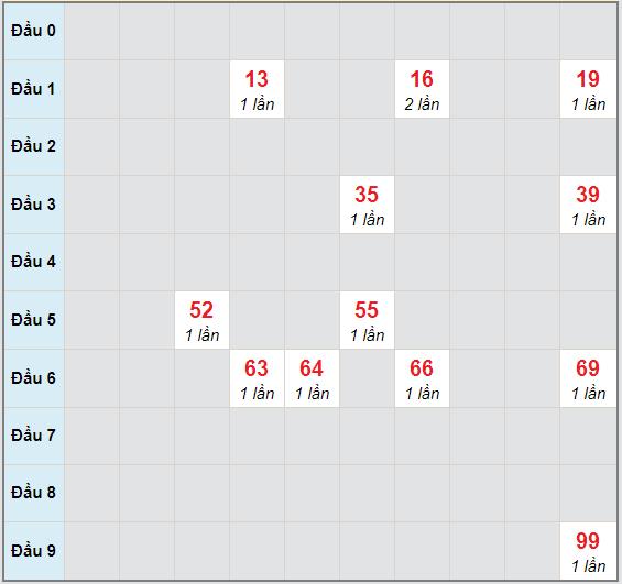 Bạch thủ rơi 3 ngày lô XSTN 5/11/2020