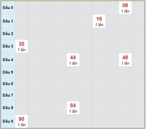 Bạch thủ rơi 3 ngày lô XSDN 10/3/2021