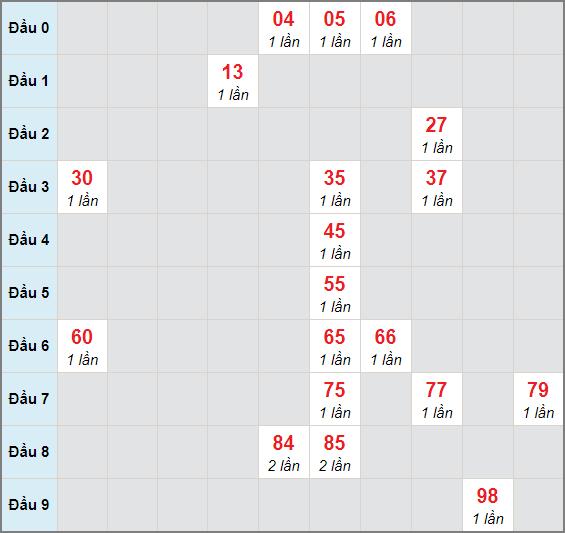 Bạch thủ rơi 3 ngày lô XSTP 29/3/2021