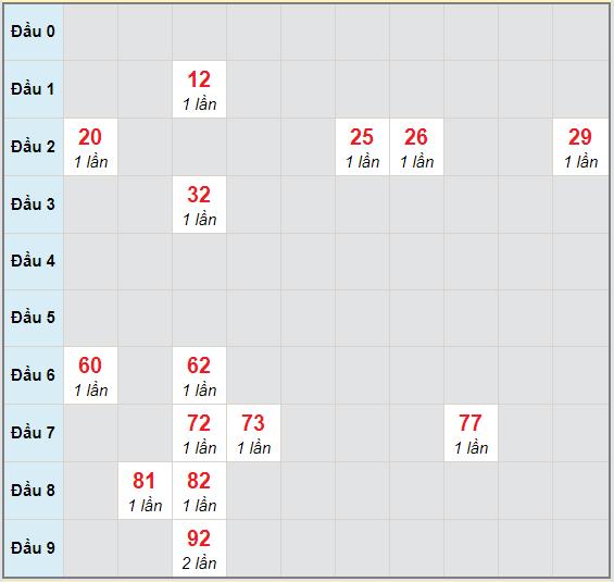 Bạch thủ rơi 3 ngày lô XSTN 22/10/2020