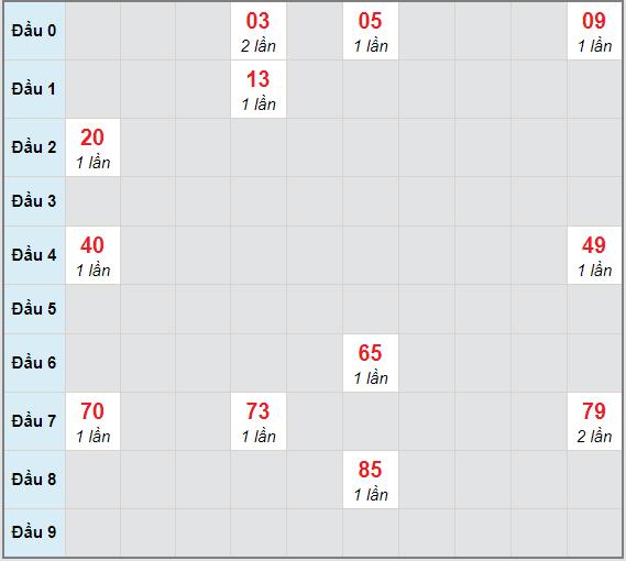 Bạch thủ rơi 3 ngày lô XSTN 25/3/2021