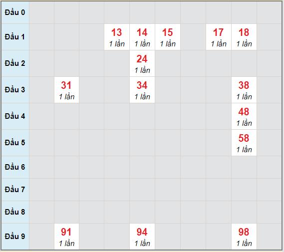 Bạch thủ rơi 3 ngày lô XSVL 26/3/2021