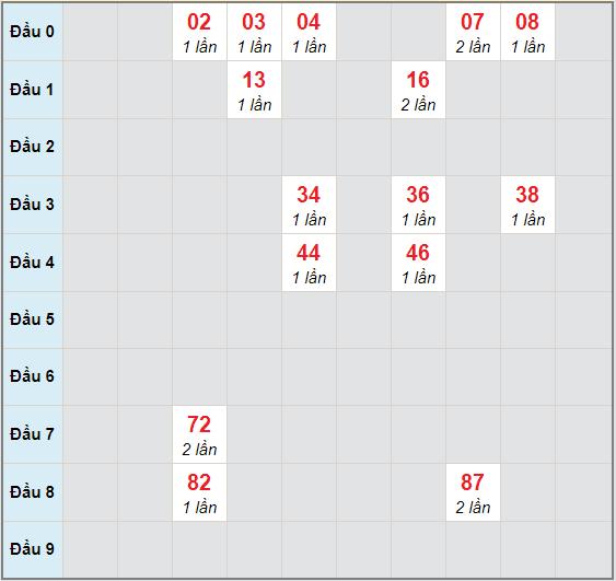 Bạch thủ rơi 3 ngày lô XSTP 7/11/2020